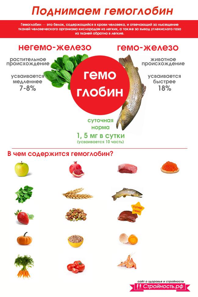 Что нужно кушать при низком гемоглобине беременным