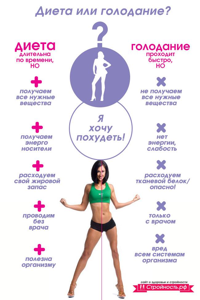 как сильно похудеть без вреда для здоровья